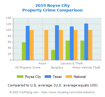 Royse City Property Crime vs. State and National Comparison