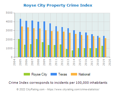 Royse City Property Crime vs. State and National Per Capita