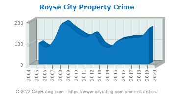 Royse City Property Crime