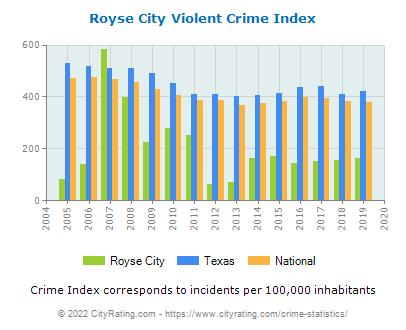 Royse City Violent Crime vs. State and National Per Capita