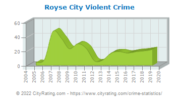 Royse City Violent Crime