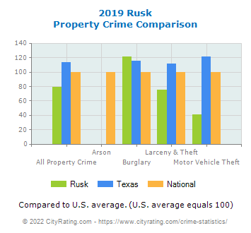 Rusk Property Crime vs. State and National Comparison