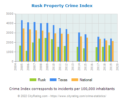 Rusk Property Crime vs. State and National Per Capita