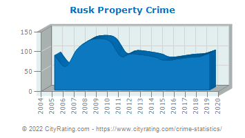 Rusk Property Crime