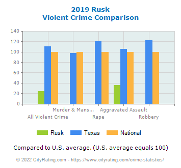 Rusk Violent Crime vs. State and National Comparison