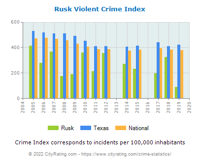 Rusk Violent Crime vs. State and National Per Capita