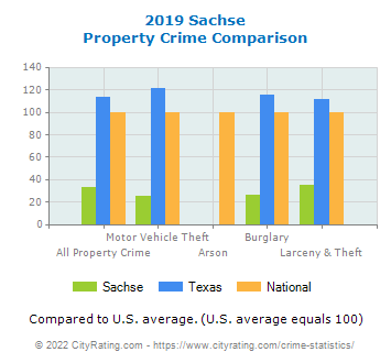 Sachse Property Crime vs. State and National Comparison