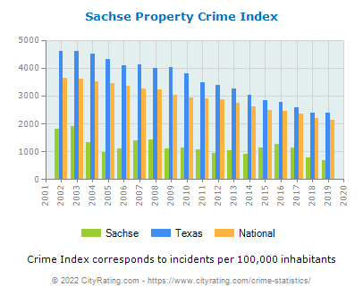 Sachse Property Crime vs. State and National Per Capita
