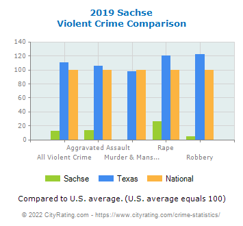 Sachse Violent Crime vs. State and National Comparison