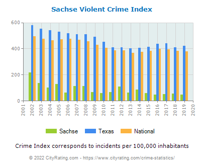 Sachse Violent Crime vs. State and National Per Capita