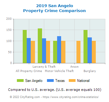San Angelo Property Crime vs. State and National Comparison