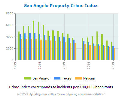 San Angelo Property Crime vs. State and National Per Capita