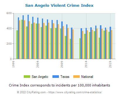 San Angelo Violent Crime vs. State and National Per Capita