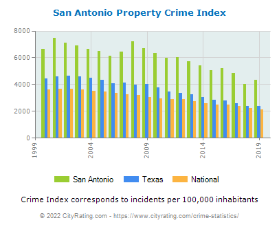 San Antonio Property Crime vs. State and National Per Capita