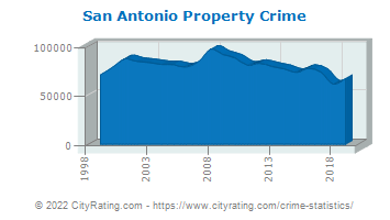 San Antonio Property Crime