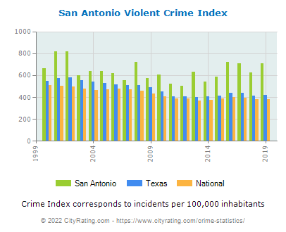 San Antonio Violent Crime vs. State and National Per Capita