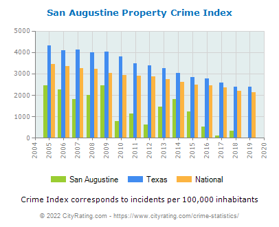 San Augustine Property Crime vs. State and National Per Capita
