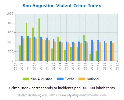 San Augustine Violent Crime vs. State and National Per Capita