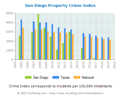 San Diego Crime Statistics: Texas (TX) - CityRating.com