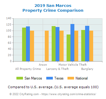 San Marcos Property Crime vs. State and National Comparison