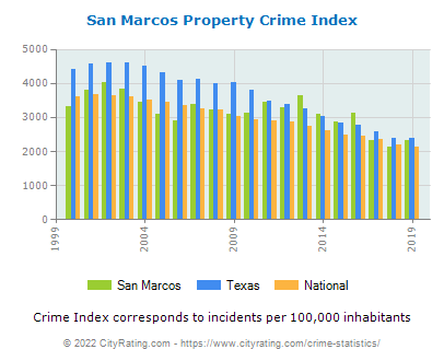 San Marcos Property Crime vs. State and National Per Capita