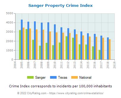 Sanger Property Crime vs. State and National Per Capita