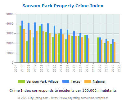 Sansom Park Village Property Crime vs. State and National Per Capita
