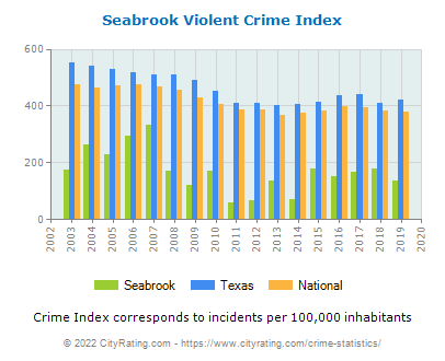 Seabrook Violent Crime vs. State and National Per Capita