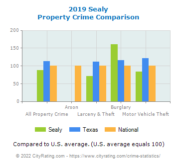 Sealy Property Crime vs. State and National Comparison