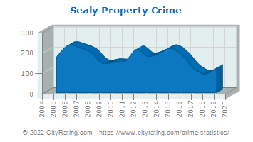Sealy Property Crime