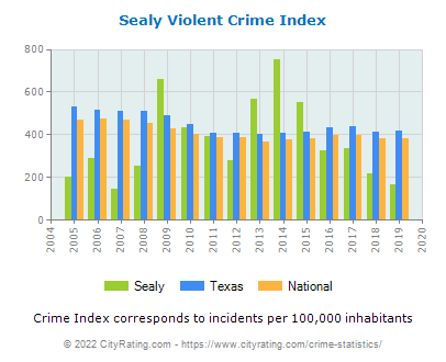 Sealy Violent Crime vs. State and National Per Capita