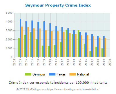 Seymour Property Crime vs. State and National Per Capita