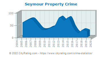 Seymour Property Crime