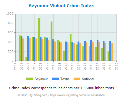 Seymour Violent Crime vs. State and National Per Capita