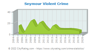 Seymour Violent Crime