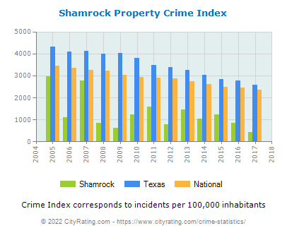 Shamrock Property Crime vs. State and National Per Capita
