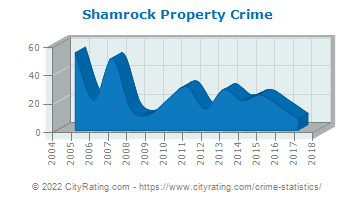 Shamrock Property Crime