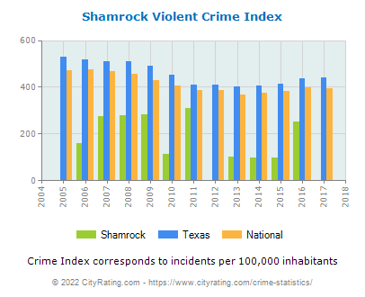 Shamrock Violent Crime vs. State and National Per Capita