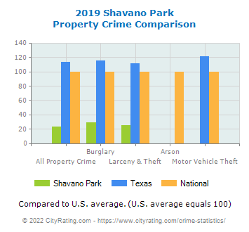 Shavano Park Property Crime vs. State and National Comparison