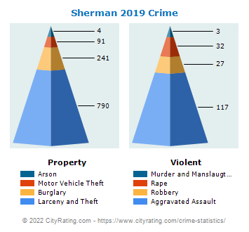 Sherman Crime 2019