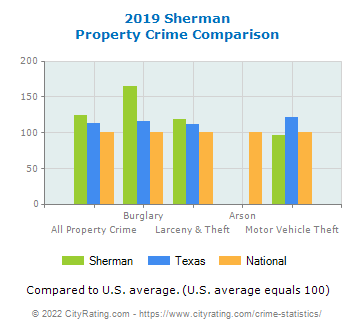 Sherman Property Crime vs. State and National Comparison