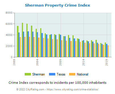 Sherman Property Crime vs. State and National Per Capita
