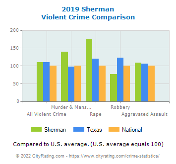 Sherman Violent Crime vs. State and National Comparison