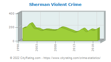Sherman Violent Crime