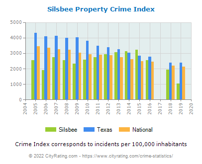 Silsbee Property Crime vs. State and National Per Capita