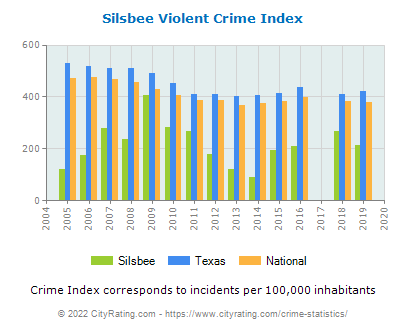 Silsbee Violent Crime vs. State and National Per Capita