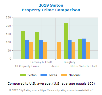 Sinton Property Crime vs. State and National Comparison