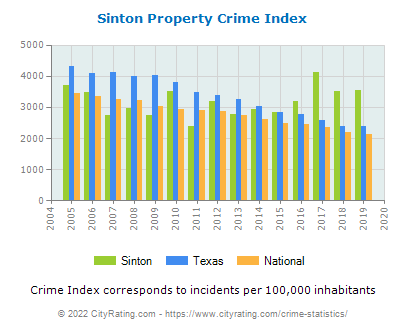 Sinton Property Crime vs. State and National Per Capita