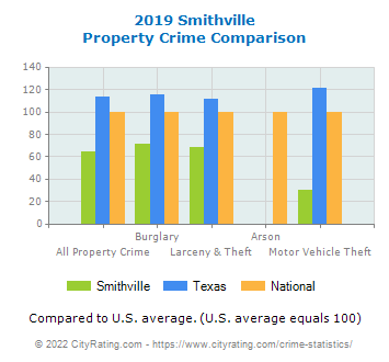 Smithville Property Crime vs. State and National Comparison