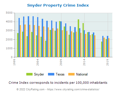 Snyder Property Crime vs. State and National Per Capita